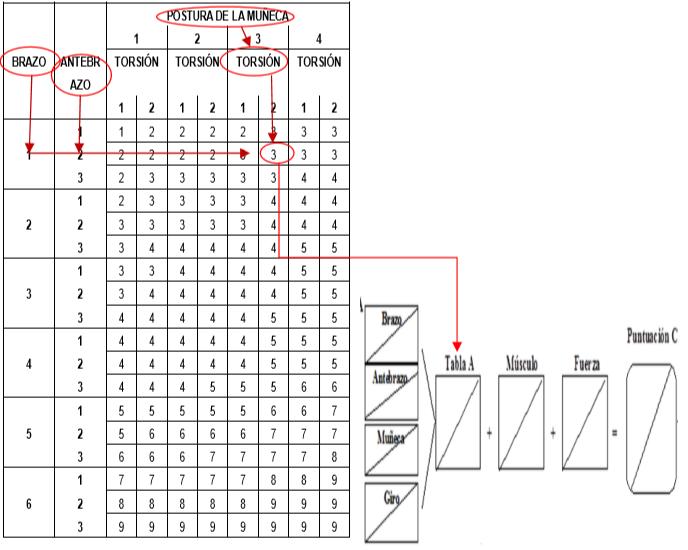 Resultado tabla A